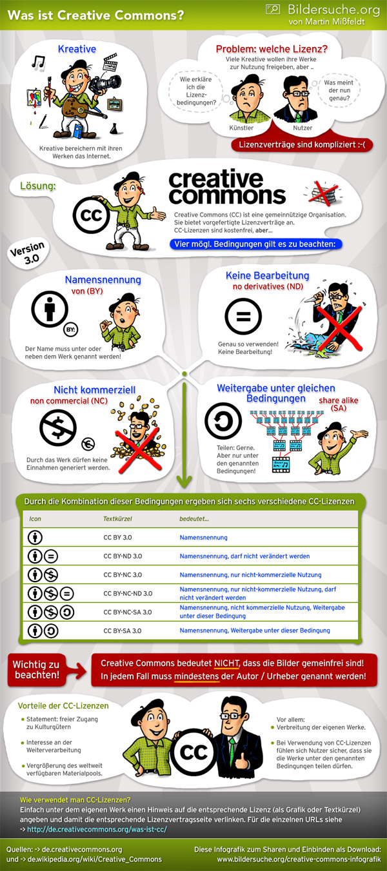 creative-commons-infografik-600